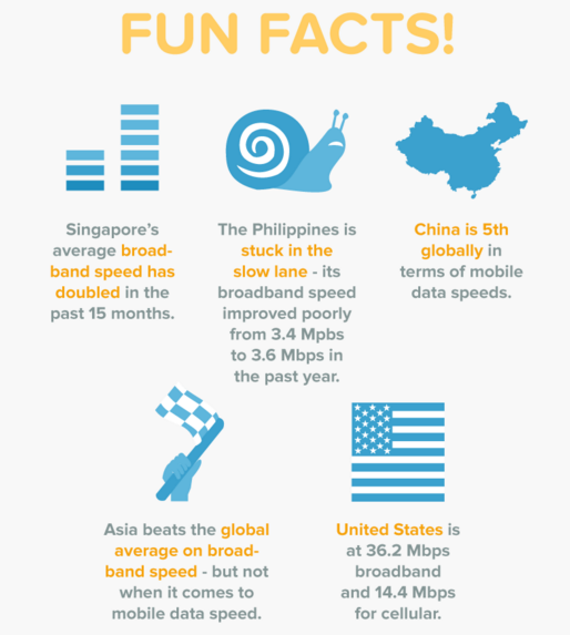 Asia internet facts