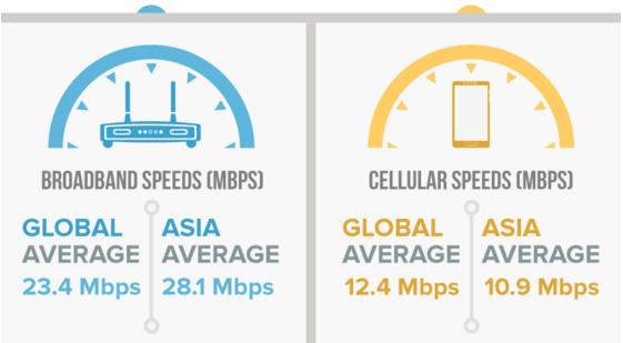 Asia Internet Speeds