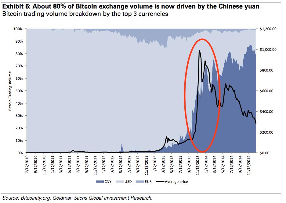 yuan bitcoin